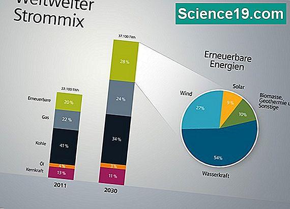 Vorteile Solarenergie wasserkraft vs. solar power vorteile 💫 wissenschaftliches und